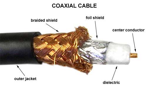 Coax Cable: It\'s All In The Family. - Off Grid Ham