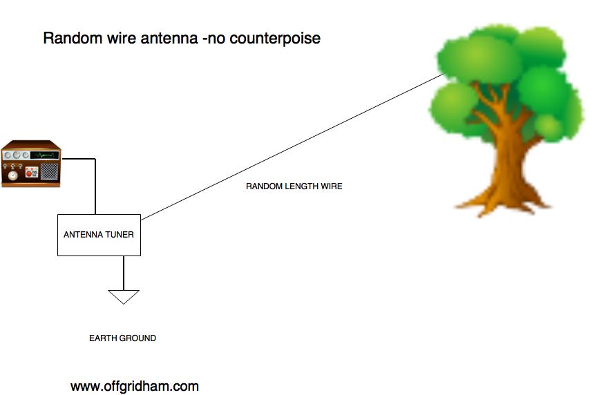Random wire antenna, version 1. OFF GRID HAM ORIGINAL GRAPHIC ©2016