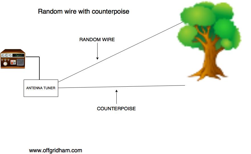 Random wire, version 2. OFF GRID HAM ORIGINAL GRAPHIC ©2016