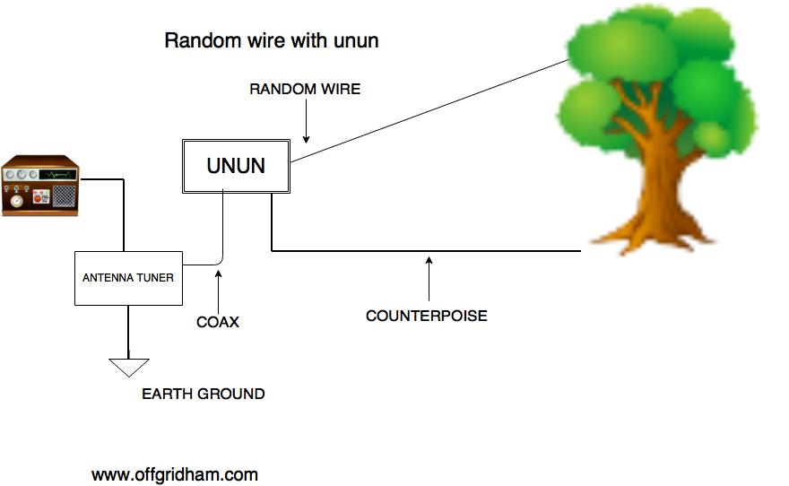 Random wire antenna, version 3. OFF GRID HAM ORIGINAL GRAPHIC ©2016