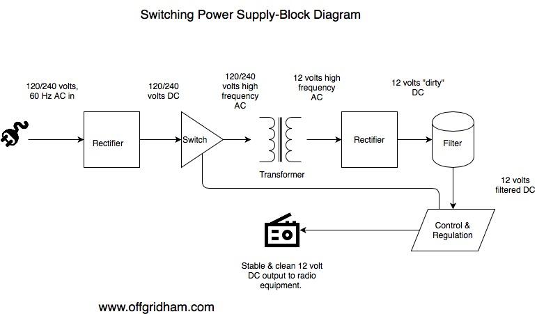 switching power supply block diagram